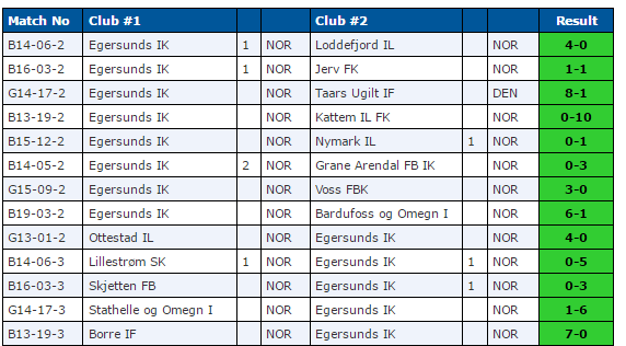resultater dana cup 2016 tirsdag